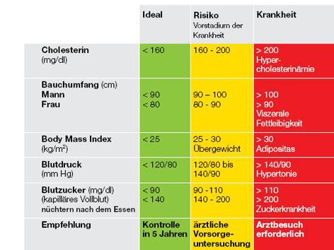 Cholesterin grenzwerte...