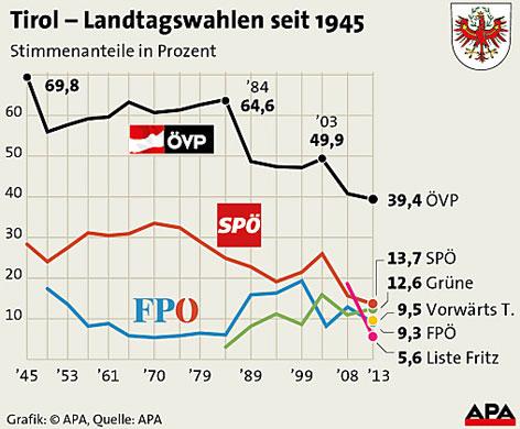 Ergebnis Landtagswahl 2013