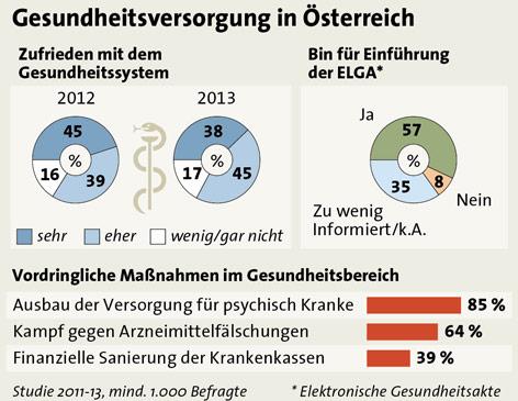 """Grafik zur Umfrage """"Gesundheitsversorgung in Österreich"""""""