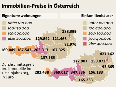 Grafik Immobilien