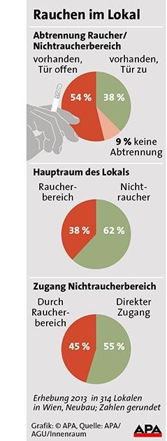 Grafik zum Nichtraucherschutz in Lokalen