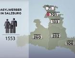 Asylwerber Stand - Grafik