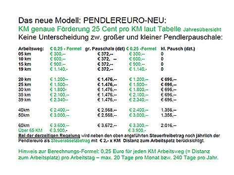 pendlerinitiative will pendlergeld pro kilometer steiermark. Black Bedroom Furniture Sets. Home Design Ideas