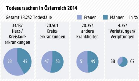 Grafik zu den Todesursachen in Österreich