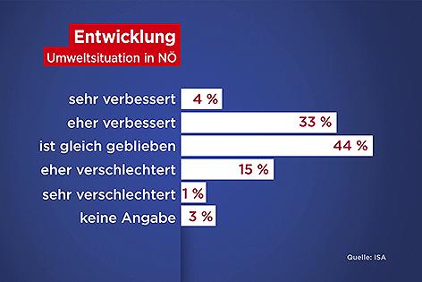 Umfrage zur Umweltsituation in Niederösterreich