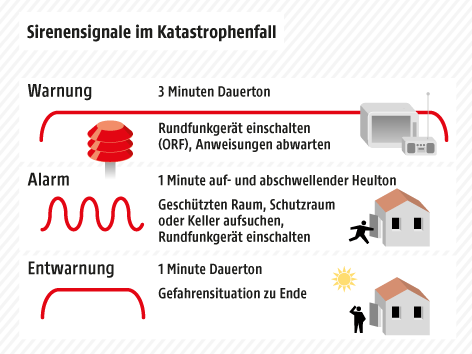 Сирены            Zivilschutz_alarmsignale_grafik_a.5403990