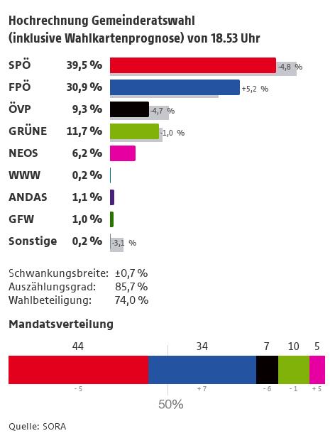 Hochrechnung zur Wien-Wahl.