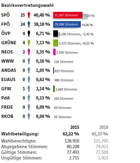 Bezirksvertretungswahl Ergebnisse Favoriten