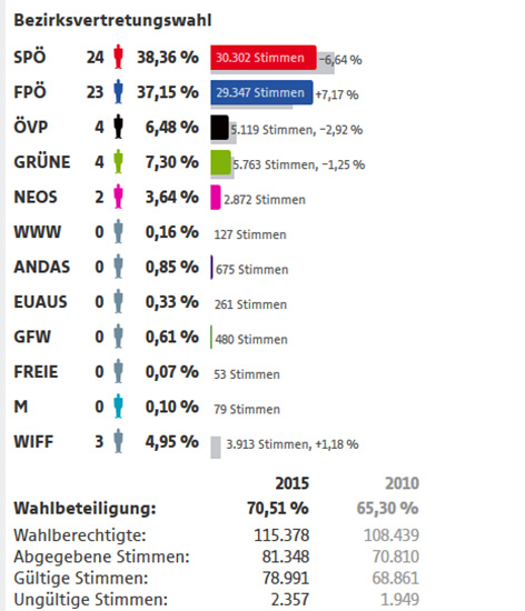 Bezirksvertretungswahl Ergebnisse Floridsdorf
