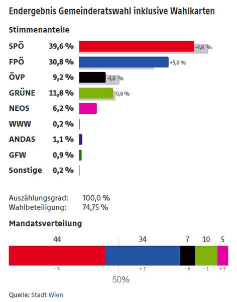 Ergebnis Gemeinderatswahl 2015