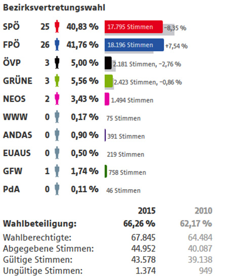 Bezirksvertretungswahl Simmering