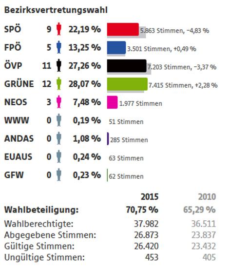 Bezirksvertretungswahl Ergebnisse Währing