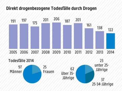 Grafik zu den Drogentoten in Österreich