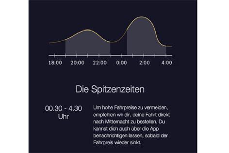 Uber-Preisinfo