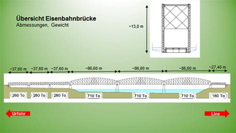 Grafik Eisenbahnbrücke