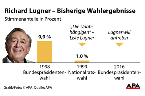 Lugner bisherige Wahlergebnisse - Grafik