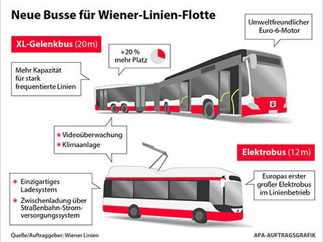 20-Meter-Busse