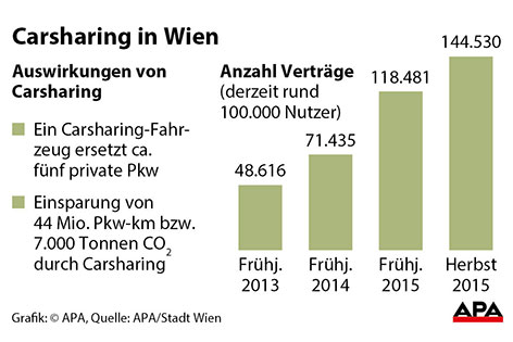 Grafik Carsharing