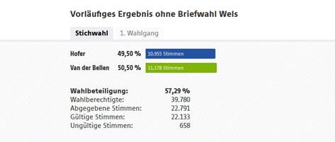 Wels Ergebnis BP-Wahl