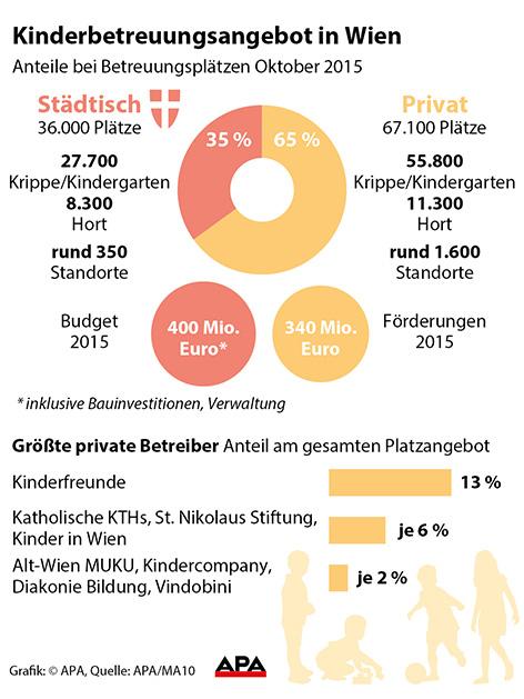 Grafik Kinderbetreuung in Wien