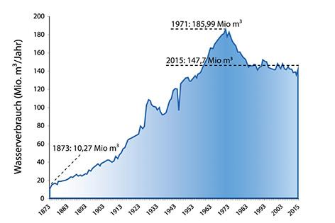 Entwicklung des Wasserverbrauchs in Wien