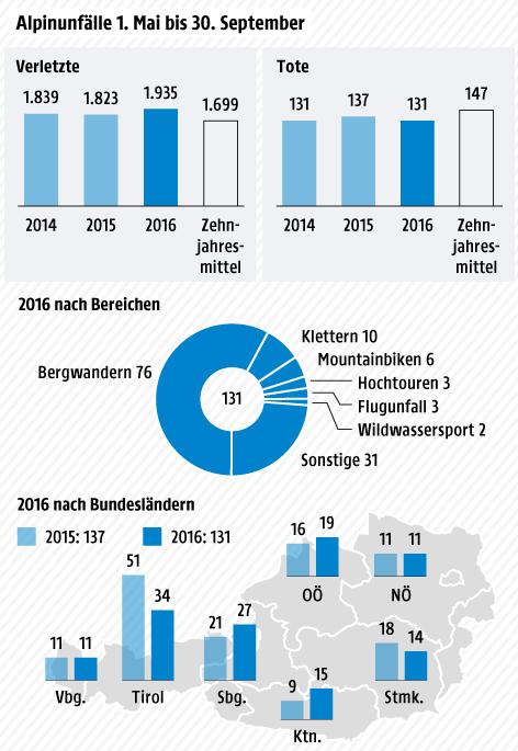 Grafik zu den Alpinunfällen 2016