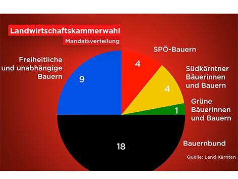 Landwirtschaftskammerwahl Mandatsverteilung