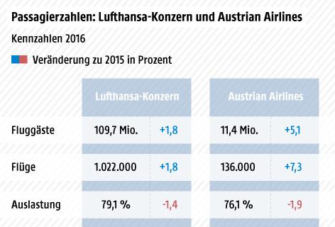 Grafik über die Passagierzahlen, Zahl der Flüge und Auslastung von Lufthansa und AUA