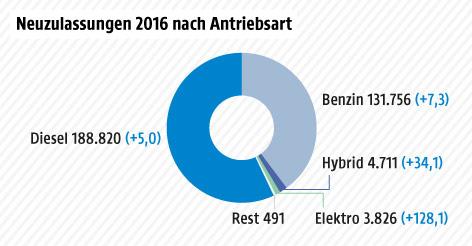 Grafik über Pkw-Zulassungen nach Antriebsart in Österreich 2016