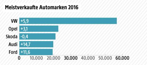 Grafik über Pkw-Zulassungen nach Automarken in Österreich 2016