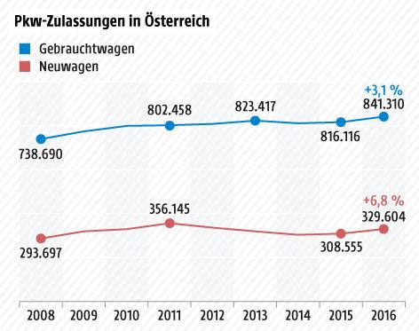 Grafik über Pkw-Zulassungen in Österreich 2016