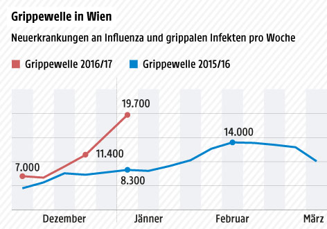 Grafische Darstellung der Neuerkrankungen zum Jahreswechsel