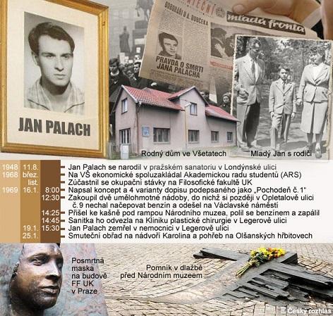 Přehled událostí spojených se smrtí Jana Palacha