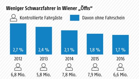 Grafik zu Schwarzfahrern in Wien