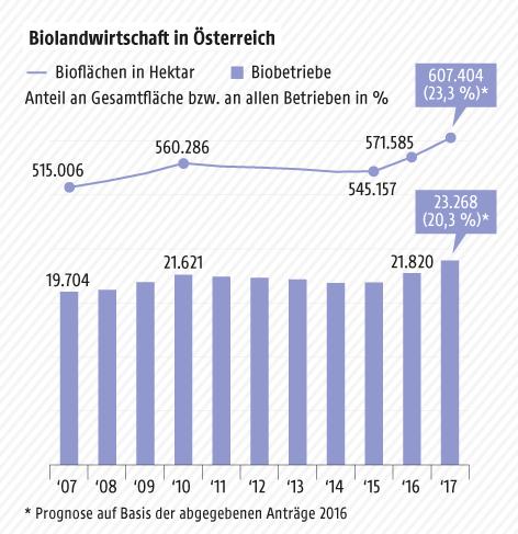 Grafik zeigt die Entwicklung der Biolandwirtschaft
