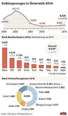 Einbürgerungen in Österreich im Jahr 2016