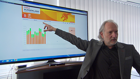 Smartmeter, Netz Burgenland, Peter Sinowatz