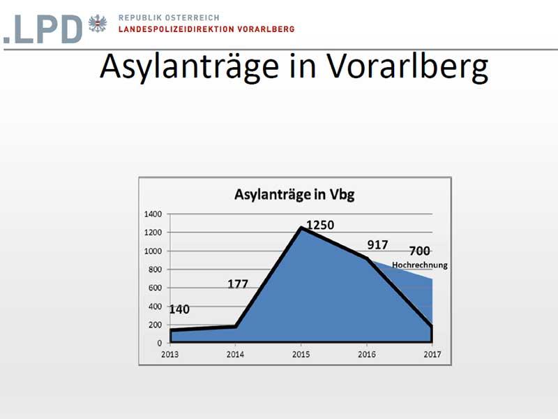 Grafik Fremdenpolizei
