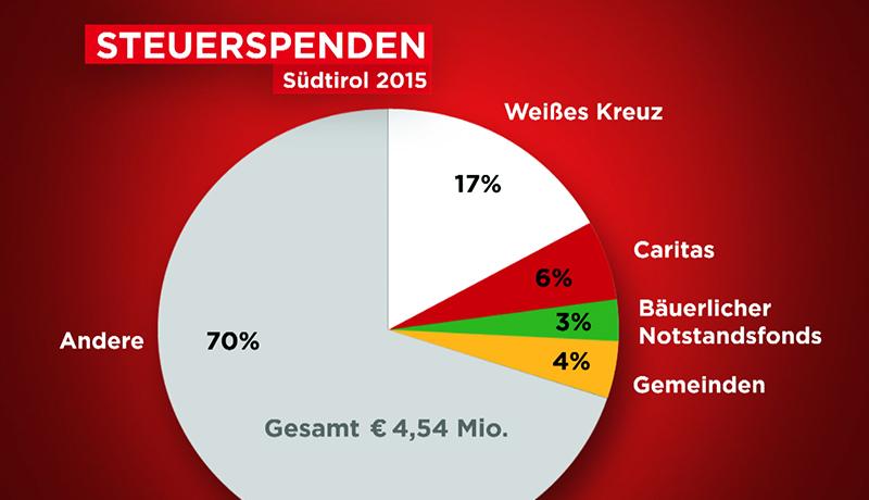 Diagramm Übersicht Aufteilung Steuerspenden 2015 Südtirol
