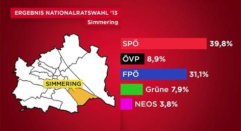 Grafik Wahlen