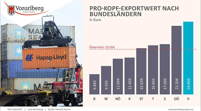 Vorarlberg Exporte
