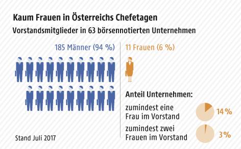 Grafik zeigt Zahl der Männer und Frauen in Vorständen börsennotierter Unternehmen