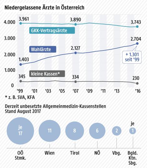Eine Grafik zeigt die Anzahl niedergelassener Ärzte in Österreich aufgeteilt nach Kassen