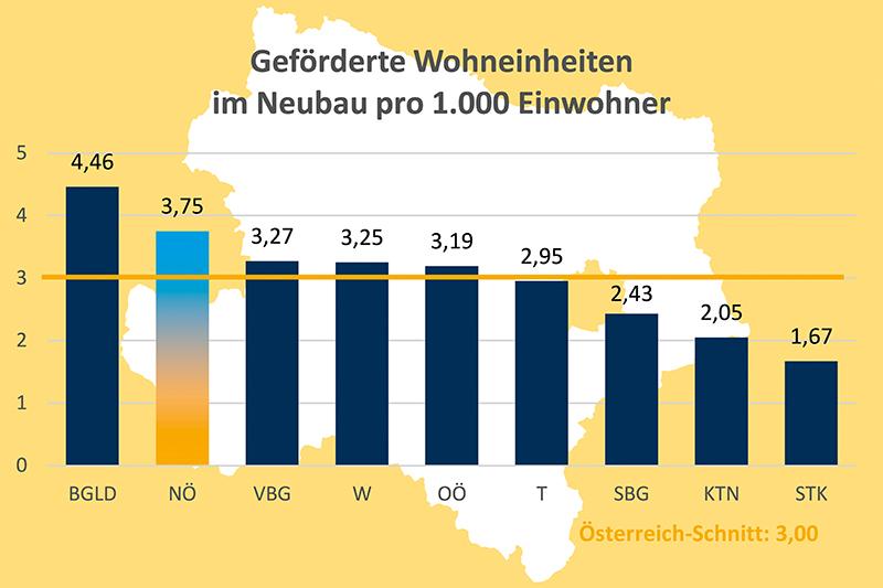 Grafik Wohnbauförderung Bundesländervergleich