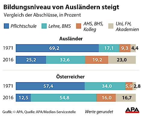 Bildungsniveau von Migrantinnen steigt