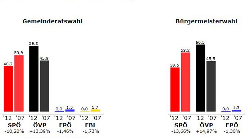 Ergebnis der Gemeinderatswahlen 2012