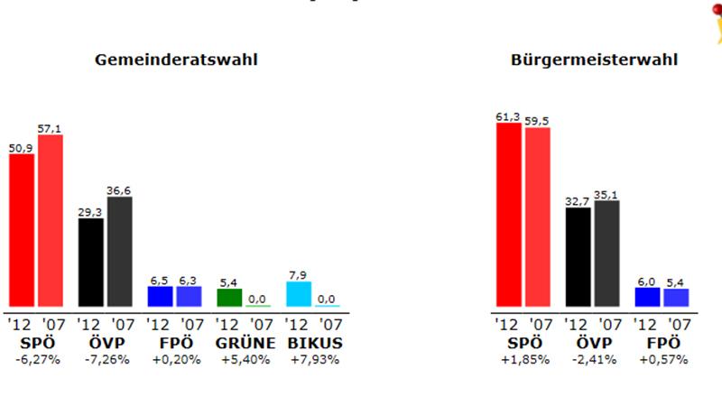 Ergebnis Pöttsching 2012