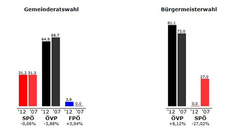 Ergebnis Pilgersdorf 2012