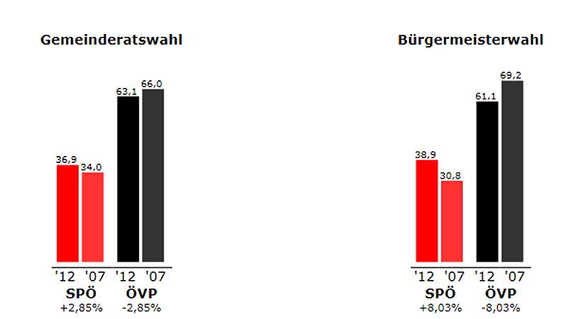 Ergebnis Podersdorf 2012