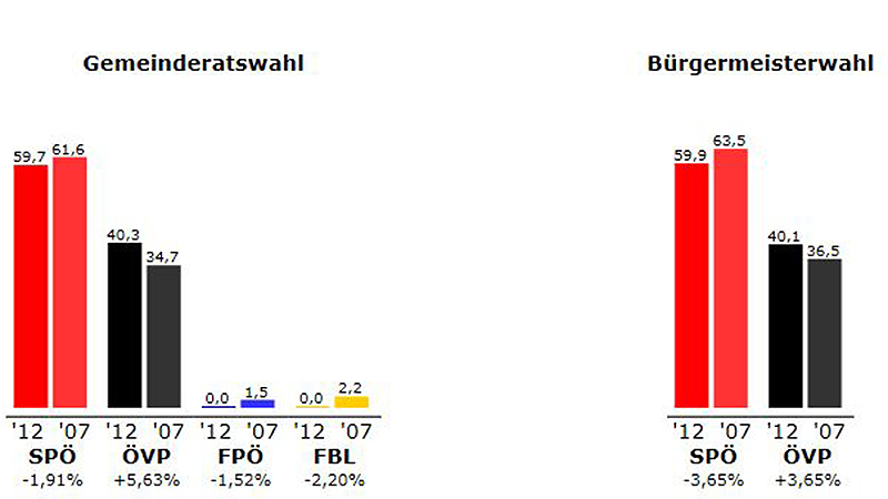 Ergebnis Piringsdorf 2012